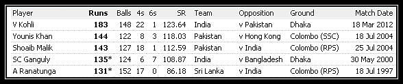 List of top 5 individual scores in Asia Cup