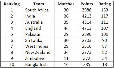 India, Virat Kohli maintain top positions in ICC Test ...