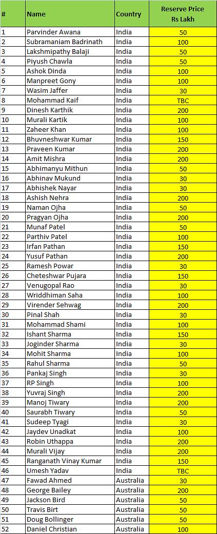 Indian Premier League, 2017, IPL 2017 matches, scorecards
