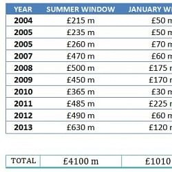 Stats: Gross money Premier League clubs spent in summer and winter transfer windows