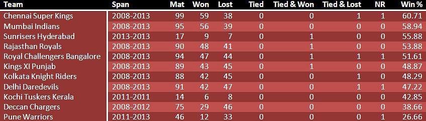 IPL Points Table 2018, Indian Premier League Team