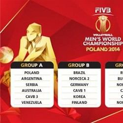 2014 FIVB World Men's Volleyball Championship draw complete