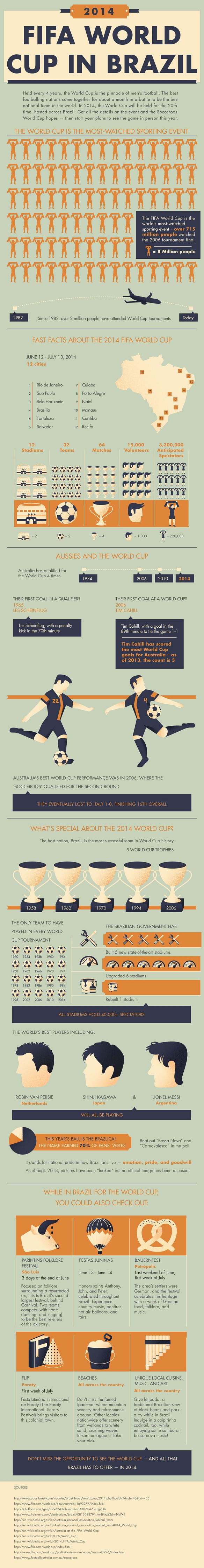 INFOGRAPHIC: 2014 FIFA World Cup in Brazil