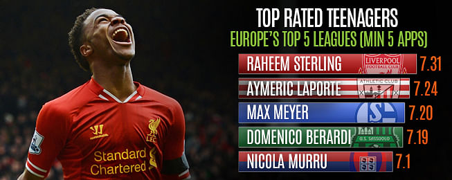 Player Focus - Raheem Sterling