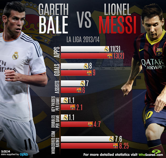 Bale vs Messi: Who wins the battle