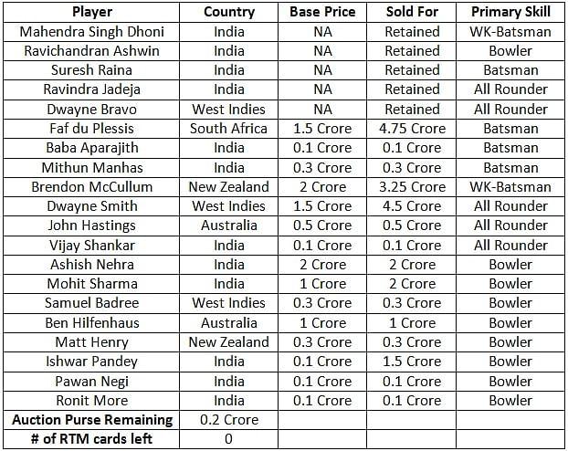 Vivo IPL 2018 Live Score - IPL 11 Schedule, Players List