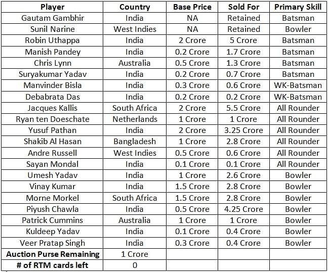 List of players sold and unsold at IPL auction 2017