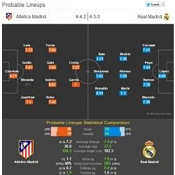 Atletico Madrid vs Real Madrid - Statistical Preview