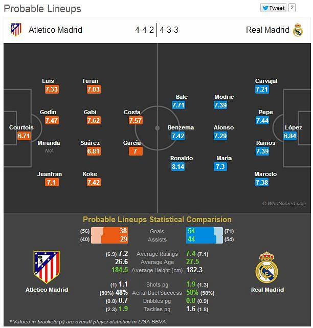 Real Madrid C vs Atletico Madrid B, Segunda B Group II - 5 Jan 2014
