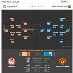 Statistical Preview: Olympiakos vs Manchester United