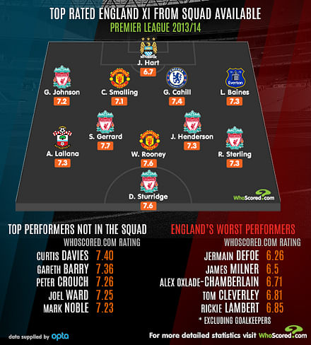Team Focus - Top Rated England XI