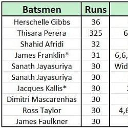 Highest runs in a single One-Day International over