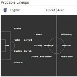 England vs Denmark - Statistical Preview