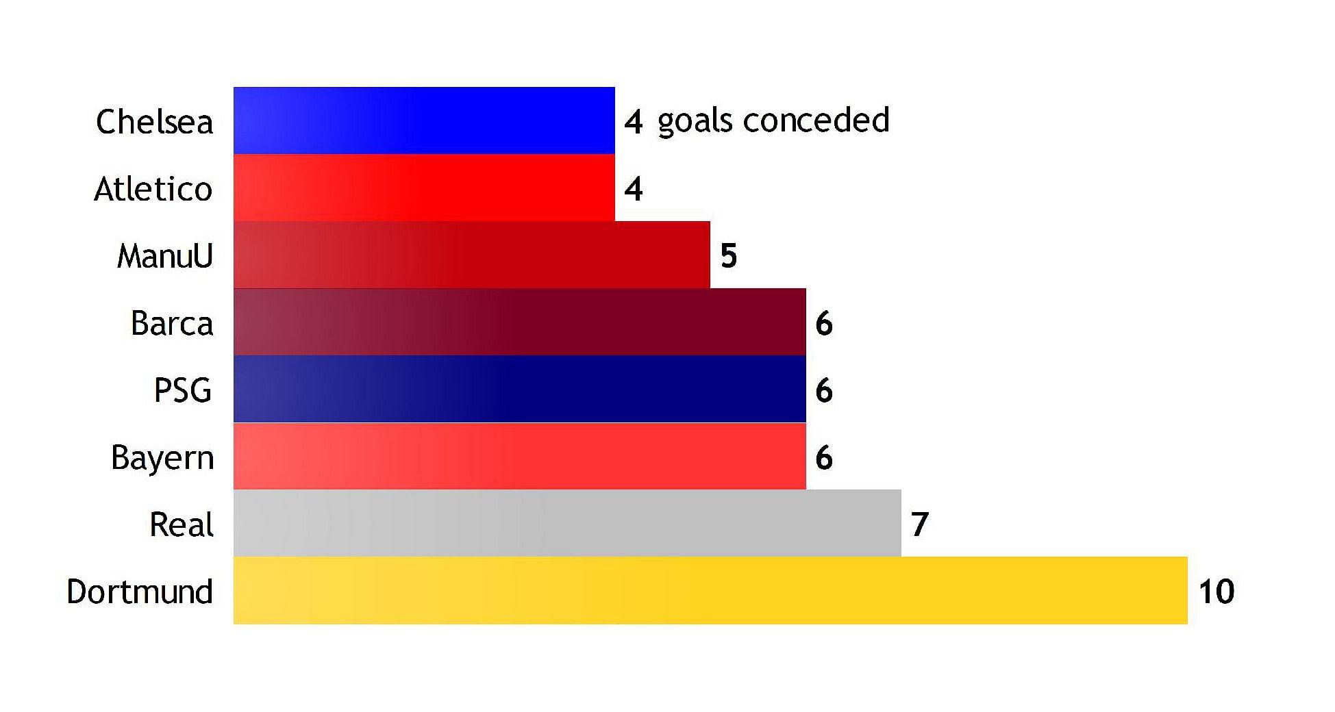 champions league finals statistics