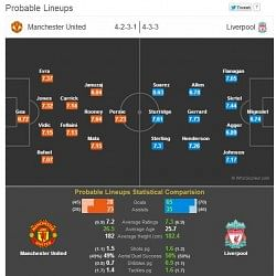 Manchester United vs Liverpool - Statistical Preview