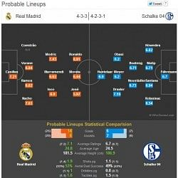 Real Madrid vs Schalke 04 - Statistical Preview