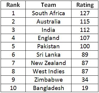 India - Cricket - BBC Sport