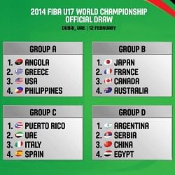 Draw for FIBA U17 World Championship for men announced