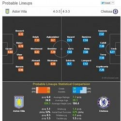 Aston Villa vs Chelsea - Statistical Preview