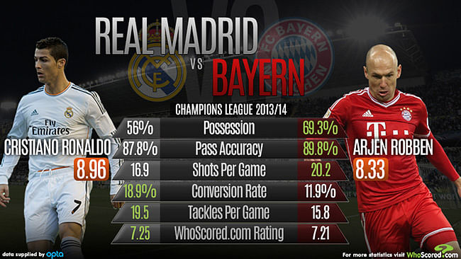 Stats comparison: Real Madrid vs Bayern Munich