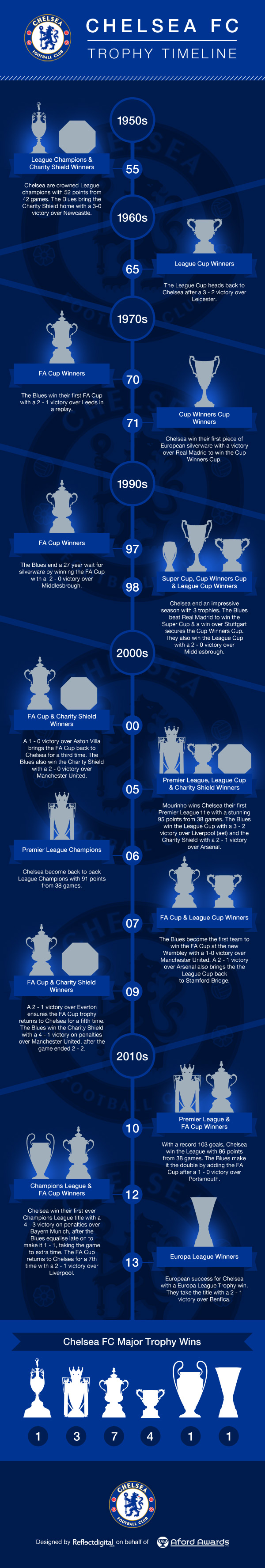 Infographic: Timeline of Chelsea's successes since their formation in 1905