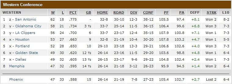 Nba Playoffs 2015 Eastern Conference Standings Who: NBA Playoff Forecast: Tricky Business In Western Conference