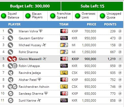 IPL 2014: Fantasy Guru - Off-pattern games and the transfer folly