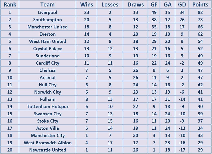How would the premier league table look like if only goals for English football tables