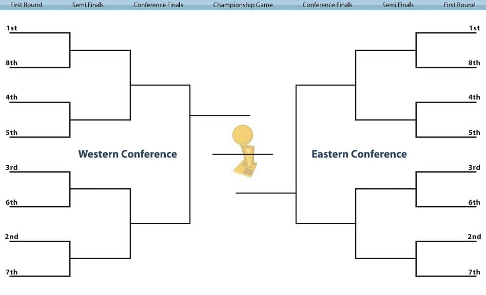 Pics Photos - Nba Playoffs Bracket 2013 Eastern And Western Conference ...