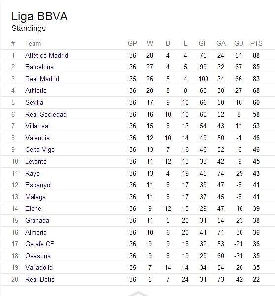 la liga 2017 14 table