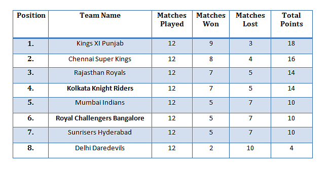 IPL 2014: May 22 Schedule - KKR vs RCB: Venue, date, predicted line-ups
