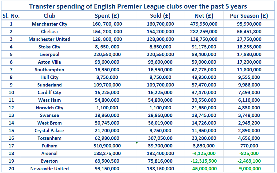 football transfer list