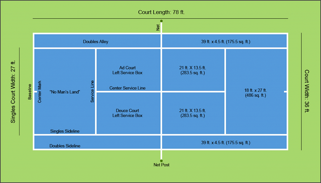 Exactly how big is a tennis court?