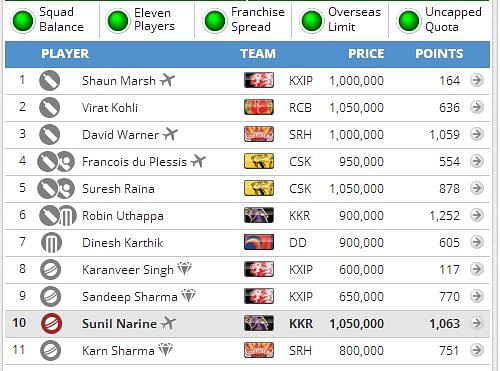 IPL 2014: Fantasy Guru - The uncertainty surrounding Mumbai Indians players