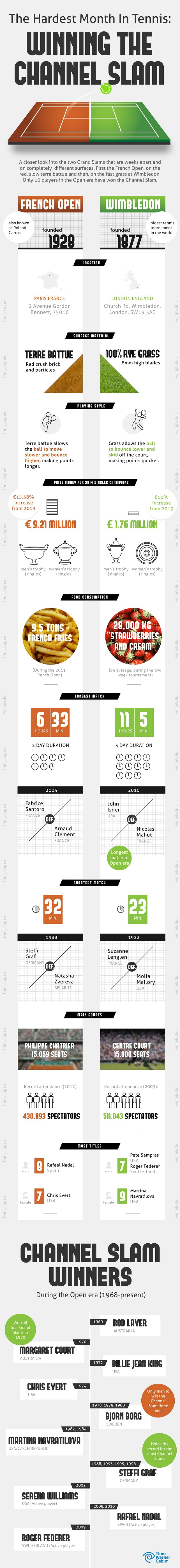 Infographic: How difficult is it to win the French Open and Wimbledon back-to-back?