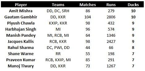 Stats: Most ducks in IPL