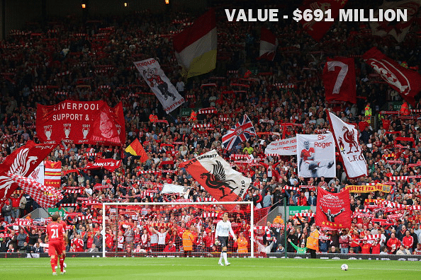 World's most valuable Football clubs based on the latest Forbes Release