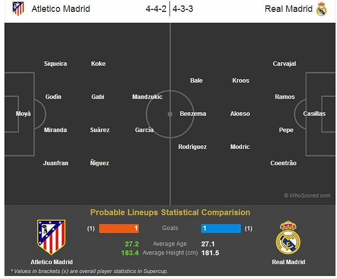 Statistical Preview: Atletico Madrid vs Real Madrid
