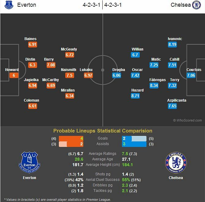 Everton vs Chelsea - Statistical Preview