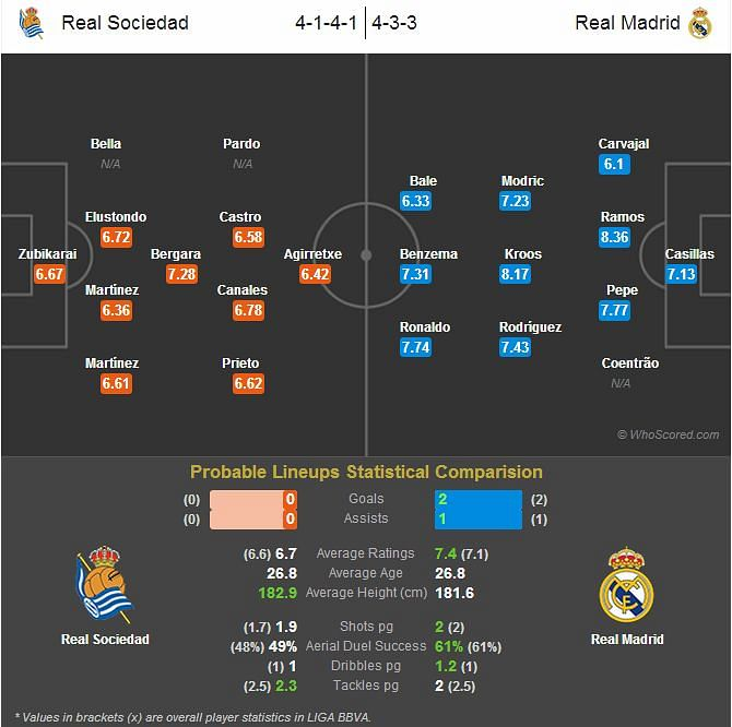 Real Sociedad vs Real Madrid - Statistical Preview