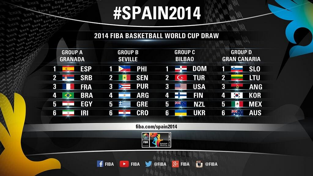 Four days to go for basketball world cup, four groups to battle it out in Spain