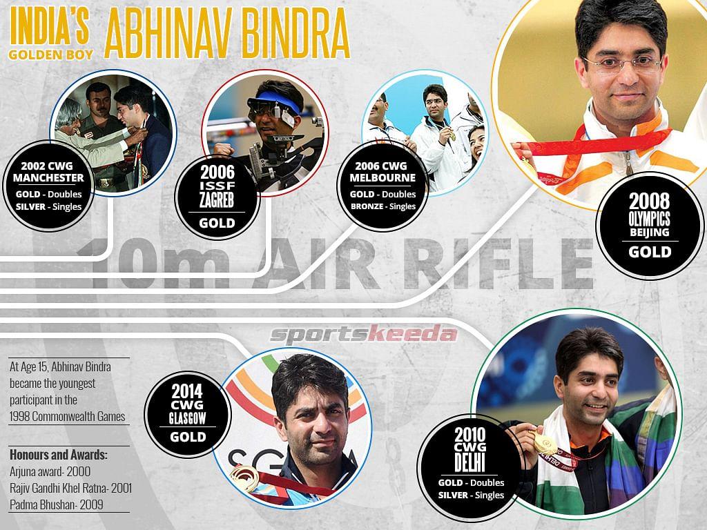 Abhinav Bindra - The Indian Sharpshooter