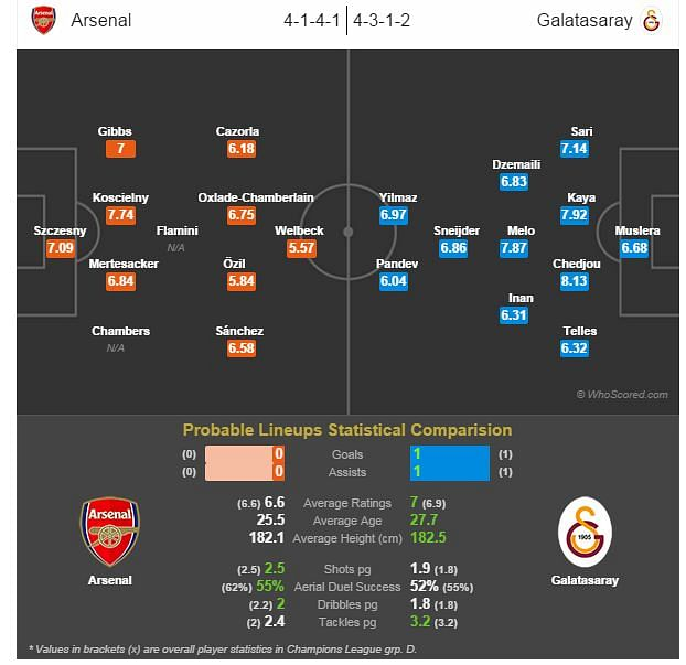 Arsenal vs Galatasaray - Statistical Preview