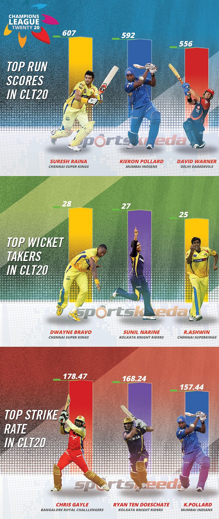 Infographic: Highest run-scorers, wicket-takers and batsmen with top strike-rates in CLT20 history