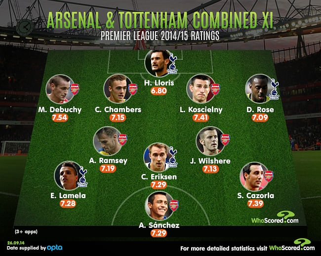 North London Derby: Arsenal vs Tottenham - Combined XI