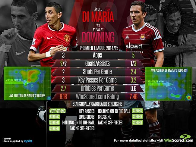 Manchester United vs West Ham: Key battle - Angel Di María vs Stewart Downing