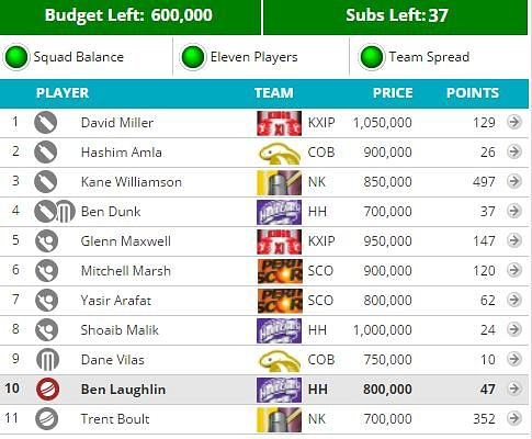 CLT20 2014: Fantasy Guru - Get in double game players