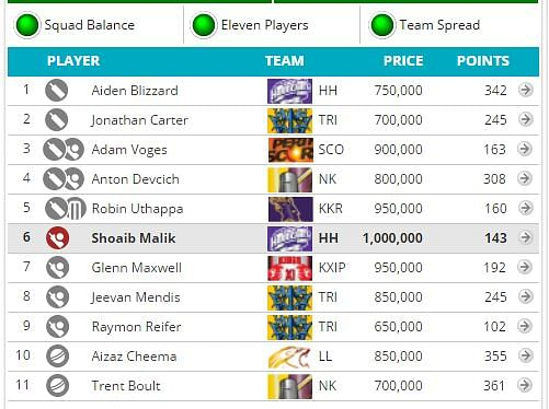 CLT20 2014: Fantasy Guru - Closing stages of the tournament