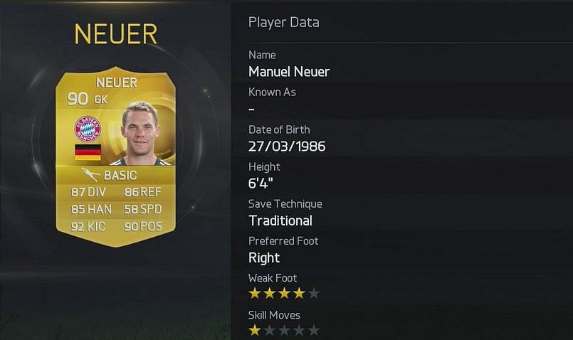 Manuel Neuer is the highest rated goalkeeper in FIFA 15
