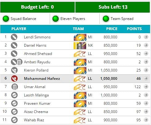 CLT20 2014: Fantasy Guru - Use up the transfers